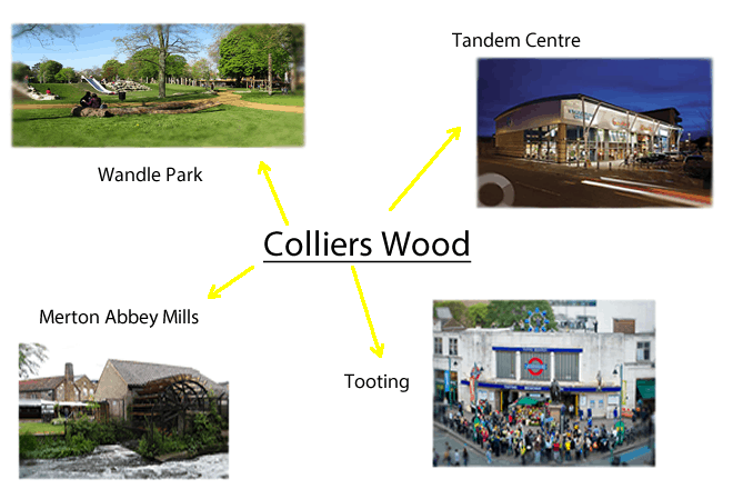 Collierswood mind map.fw