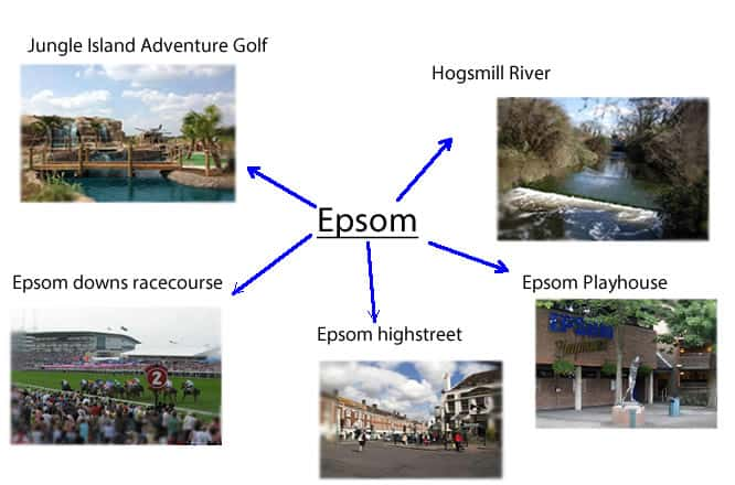 Epsom mind map
